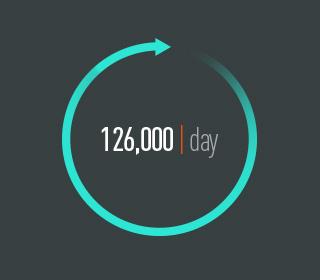 WP Downloads Per Day