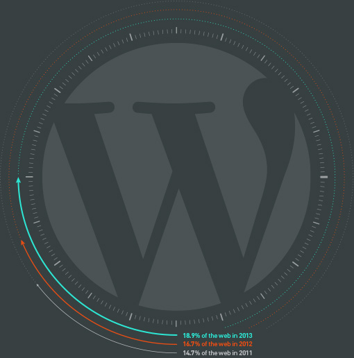 WP percentage of web