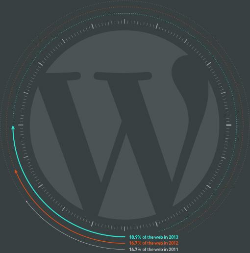 The Percentage of WordPress Online